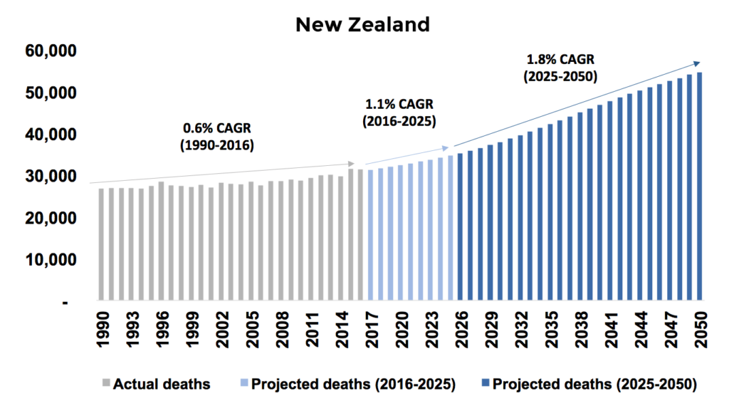 New Zealand projected deaths chart